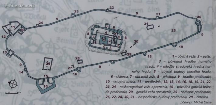 1- obytná veža, 2 - palác, 3 - pôvodná hradba horného' hradu, 4 - mladšia stredoveká hradná horného hradu, 5 - obytné budovy horného hradu, € - cisterna, 7 - obranná veža, 8 - priekopa, 9 - hradba predhradia, 10 - vstupná brána, 11- predbránie, 12, 13, 14, 16, 18. 19, 21, 22, 23, 24 - neskorogotické veže opevnenia, 15 - pôvodná gotická brána do predhradia, 20 - gotická veža opevnenia, 25 - nádvorie predhradia, 28, 27, 28, 30, 31 - hospodárske budovy predhradia, 29 - cisterna